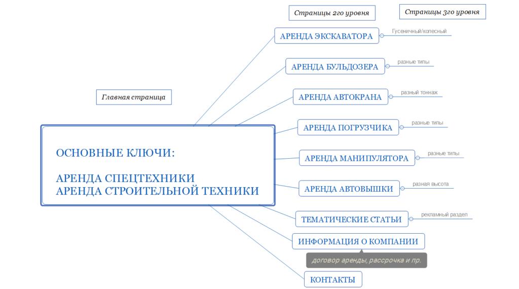 схема структуры сайта